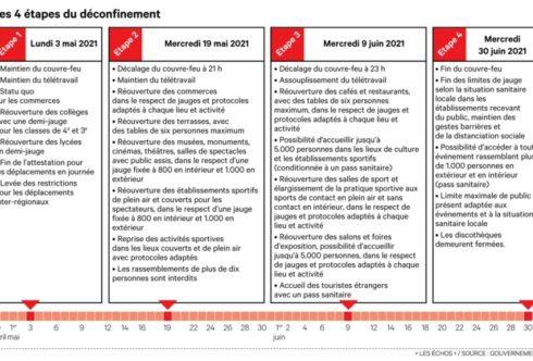 un calendrier de reprise en quatre étapes, Marketing et Vente